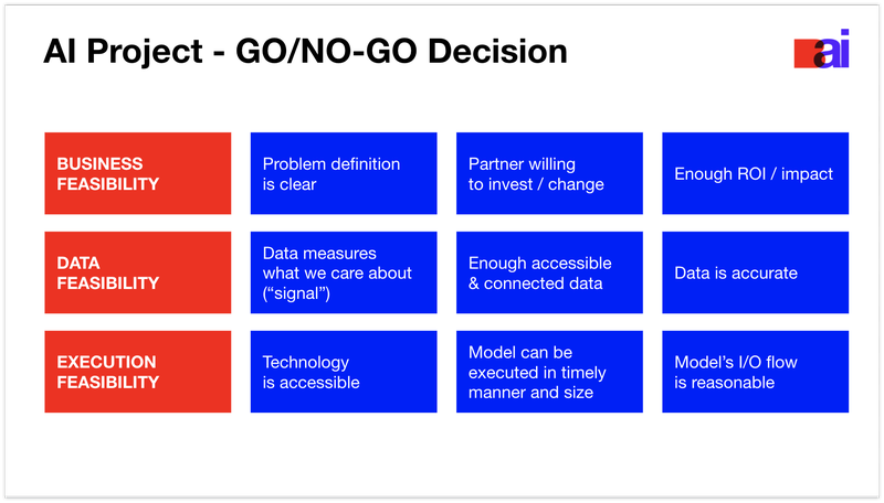 AI Project - GO/NO-GO Decision